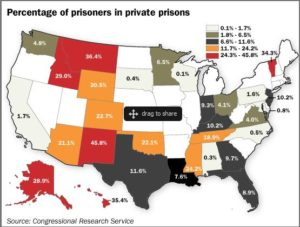 Private Prisons